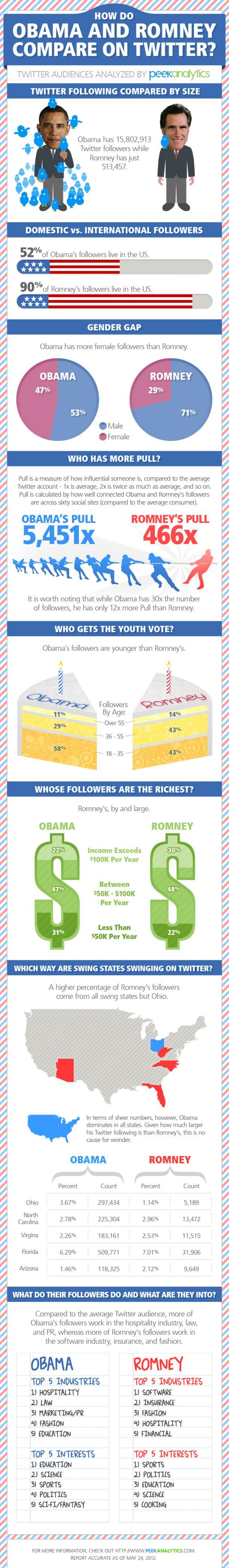 Infografía en inglés sobre la batalla entre Obama y Romney en las redes sociales.