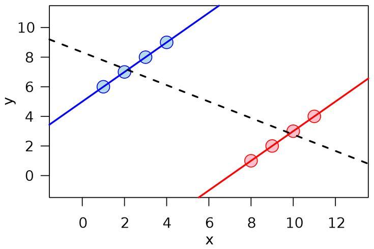 Simpson's paradox - Wikipedia