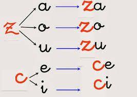 El blog de la maestra Berta: ZA-CE-CI-ZO-ZU