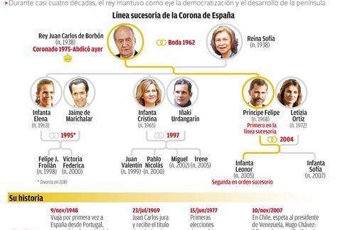 familia real española árbol genealogico
