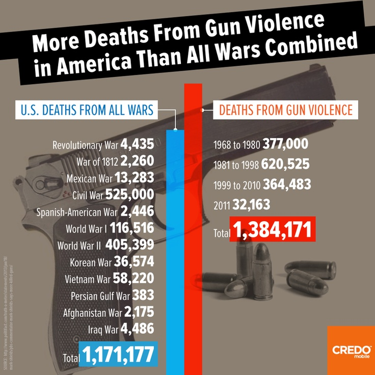 an analysis of reducing gun violence in the us A synthesis of prior research and analysis conducted by researchers at the johns hopkins center for gun policy and research  reducing gun violence,  united states.