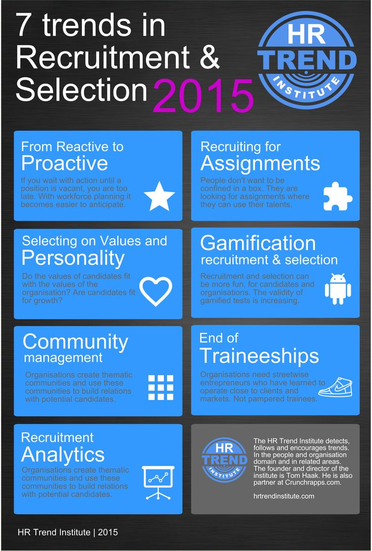 7 trends in recruitment & selection 2015. HR Trend