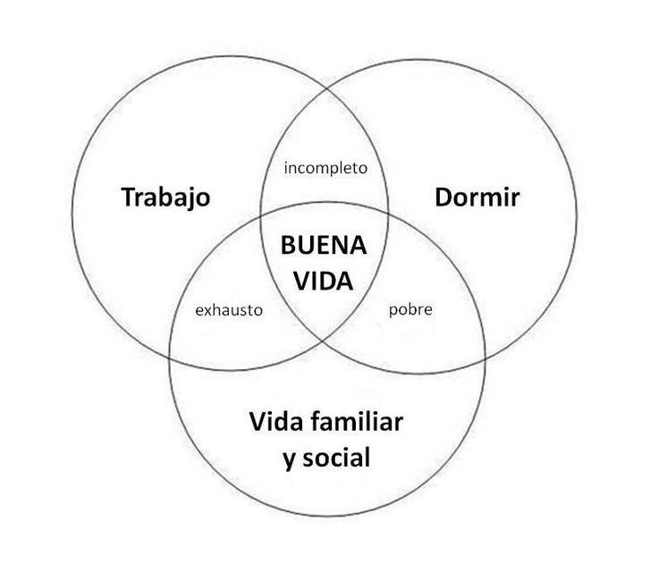 diagrama de venn de la buena vida