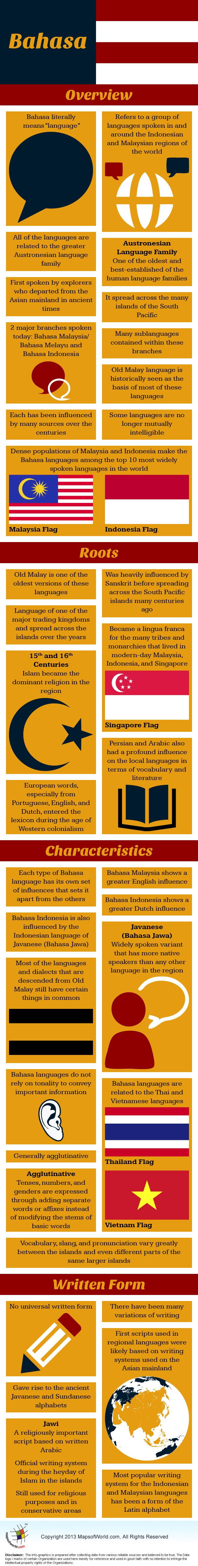Infographic of Bahasa or Malay language.