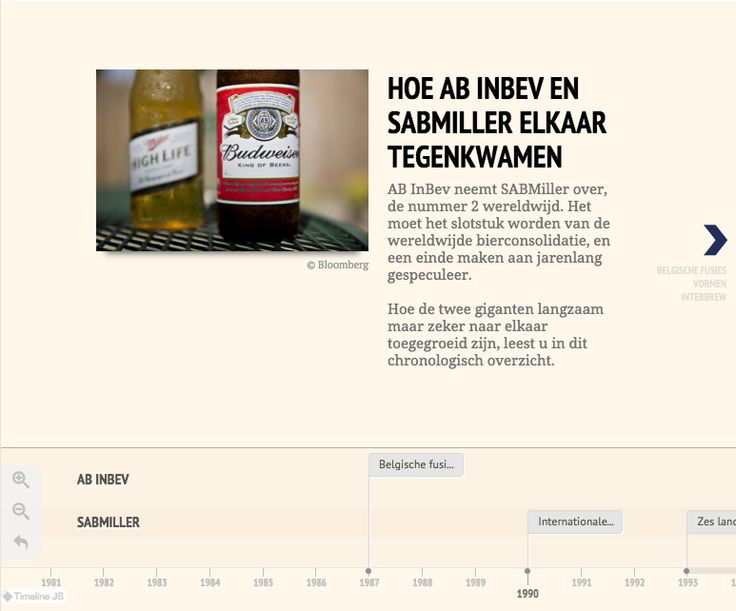 Timeline on SABMiller and AB InBev