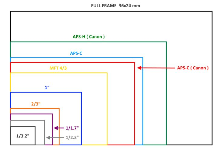 Nelle macchine fotografiche digitali la pellicola è stata sostituita dal sensore CCD (charged coupled device).