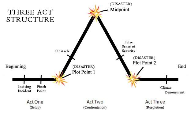 Go Teen Writers: Understanding the Three-Act Structure // http://goteenwriters.blogspot.com/2012/09/understanding-three-act-structure.html#