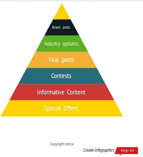 Why do people follow a brand account? Pyramid is based on mainly experience with Indian Dining's social media accounts
