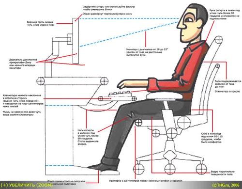 Расположение человека за компьютерным столом   Монитор ...
