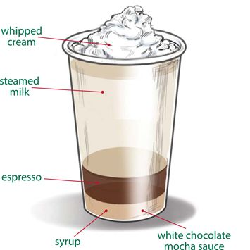 Calories In Soy Flat White Coffee