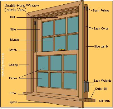 Window Parts & Diagrams | HomeTips