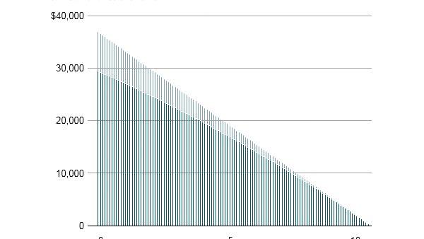Number of Student Loans in Default Declines - http://www.nationaldebtrelief.com/ #studentloandebt #studentdebt