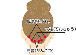 緊張型頭痛と片頭痛に効くツボをご紹介。緊張型は首や肩の緊張をほぐすツボを刺激。片頭痛は頭から離れた場所のツボをあたためるのがポイント。|EVE(イブ)【エスエス製薬】