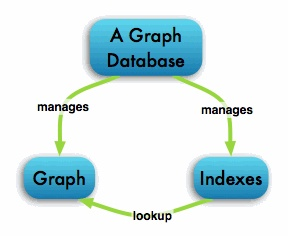 Neo4j is a graph database, storing data in the nodes and relationships of a graph.
