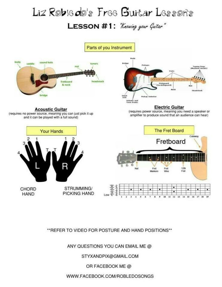 Hand Placement For Guitar Chords Gallery - basic guitar chords ...