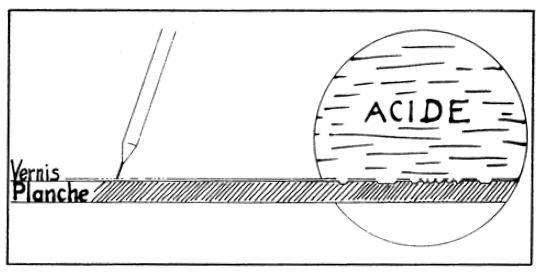 Dessin et peinture - vidéo 1961 : Les différentes techniques de la gravure facilement réalisables, avec précautions, par tout un chacun.