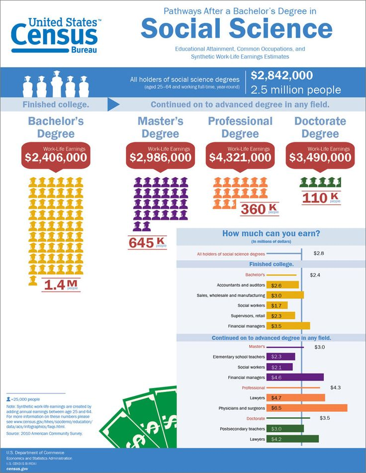 What was your college major? U.S. Census Bureau infographic shows pathways after college for Social Science majors including how much you can earn. #Education