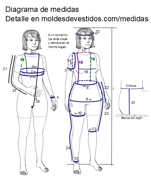 Molde de costura en PDF: VESTIDO EN PROCESO DE PRUEBA. Vestido con pinzas y falda recta en una sola pieza. Poblacion Dama. Tipo de tela plan...