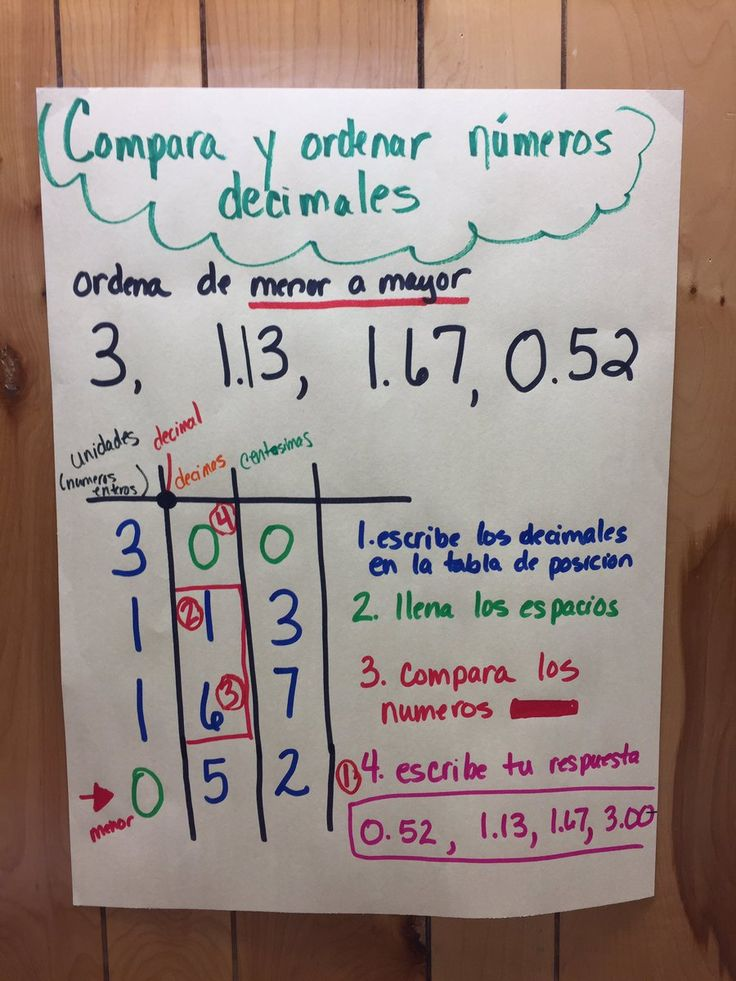 compare and order decimals anchor chart