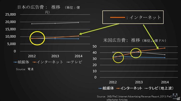 3つのクラウドで付加価値を提供し続ける--アドビ社長 佐分利ユージン氏が挑む2年目 - CNET Japan