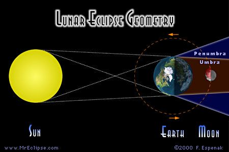 """Lunar eclipse geometry. There are two parts to the Earth's shadow: the penumbra and the umbra. The umbra is darker because Earth blocks the Sun's direct rays, but there is some direct sunlight in the penumbra.  You would scarcely notice the subtle darkening of the Moon passing through the penumbra. (Credit: Fred Espenak) Mona Evans, """"Lunar Eclipses"""" http://www.bellaonline.com/articles/art28454.asp"""