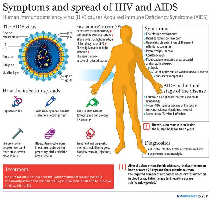 HIV/AIDS symptoms and spread