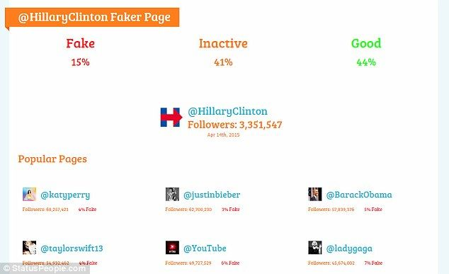 FAKERS: According to one popular online audit tool, only 44 per cent of Hillary Clinton's Twitter followers are real people who participate on the social media platform