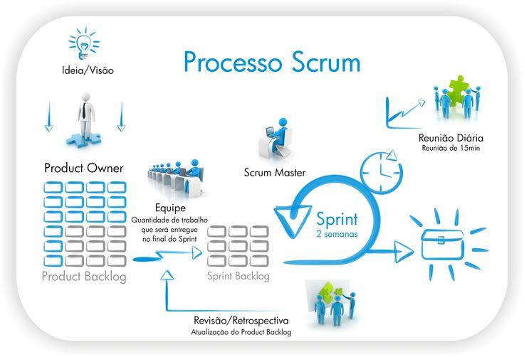 Agile Project Management Methodology explained