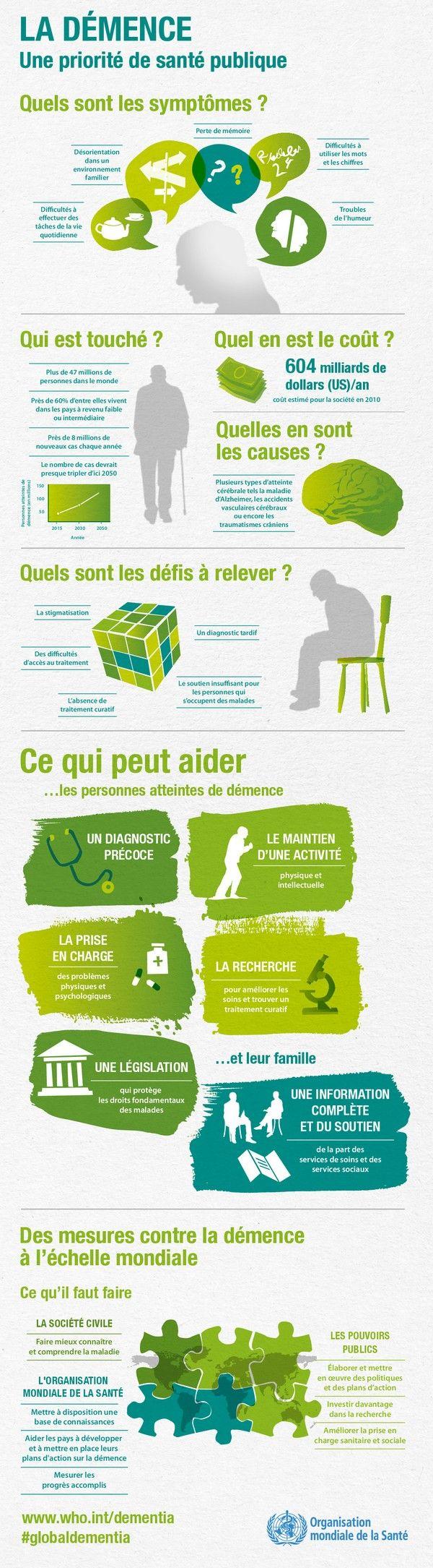 Infographie : la démence une priorité de santé publique (Health, medicine)