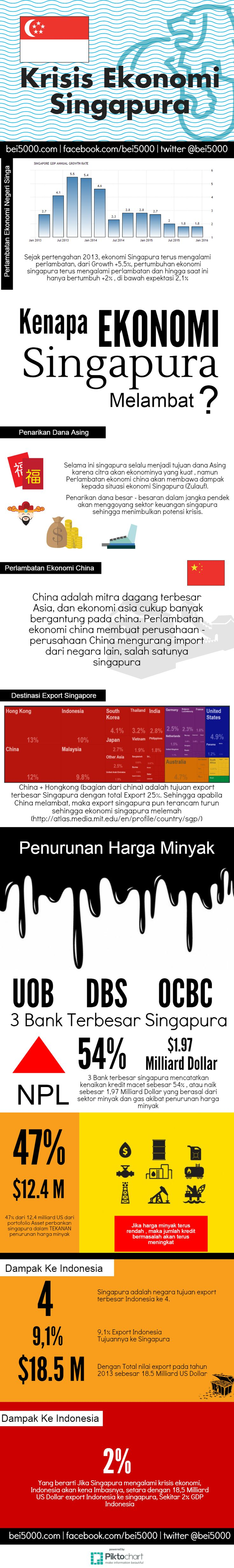 Infografis kris ekonomi singapura