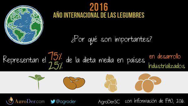 #Legumbres + #policultivos = experiencias exitosas en #AgriculturaSostenible: http://ow.ly/ZmVfr vía AgroDer (@AgroDer) | Twitter