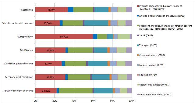 Contribution des différents domaines fonctionnels de consommation aux différents impacts environnementaux observés dans l'UE des 25