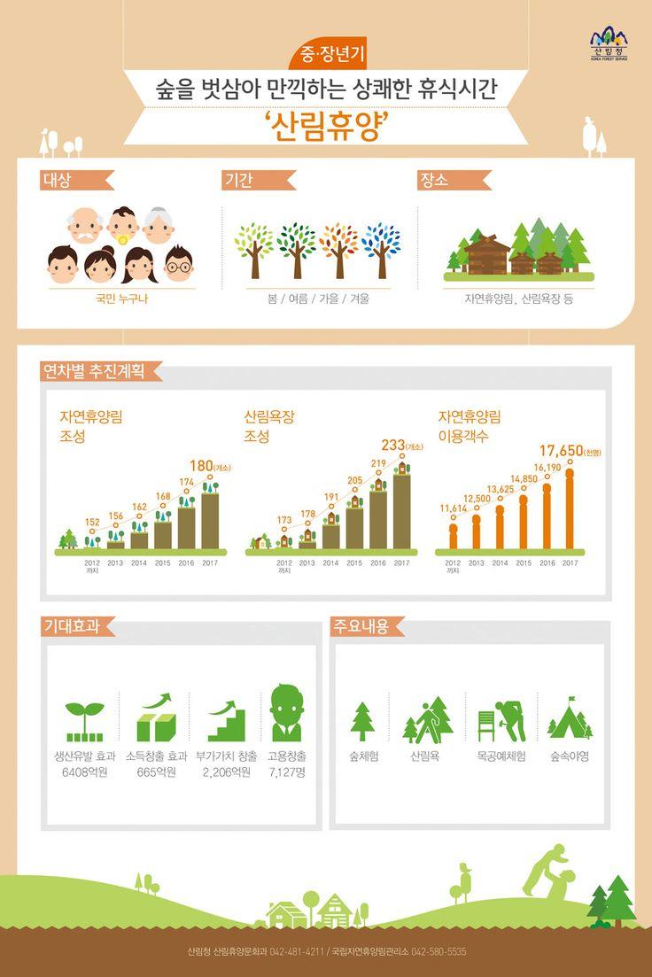 생애주기별 맞춤형 산림복지 서비스 그 다섯 번째!…숲을 벗 삼는 '산림휴양' [인포그래픽] #forest / #Infographic ⓒ 비주얼다이브 무단 복사·전재·재배포 금지