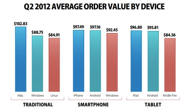 Smartphones achieve higher AOV than tablets but lower conversion rates: stats | Econsultancy