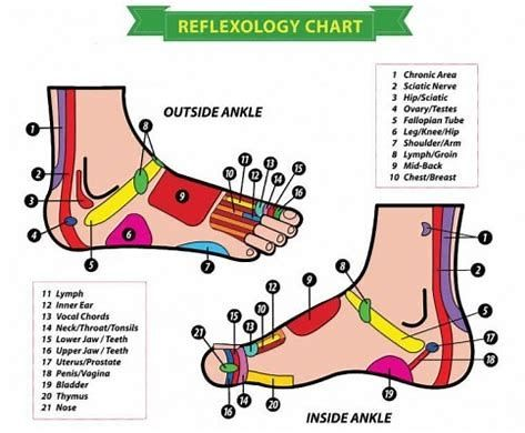 Image result for Side Feet Acupuncture Point Chart ...