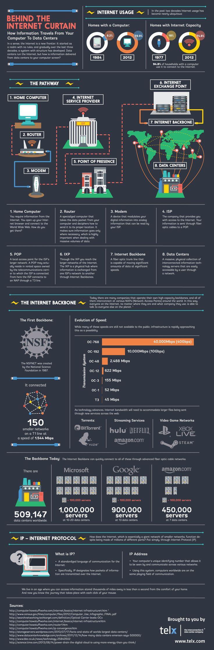 How your Data Reaches the Data Center - http://www.aivanet.com/2014/03/data-reaches-data-center/ #BitCoinAnswersandInfo
