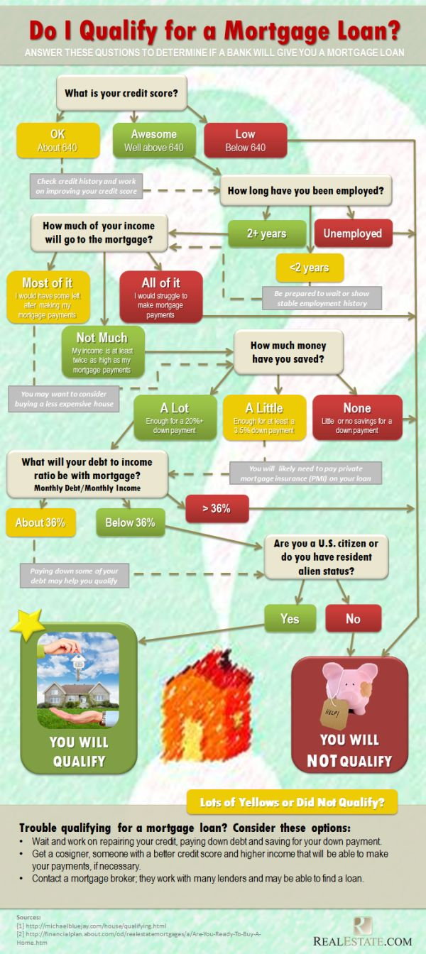 A flowchart that will tell #homebuyers if they qualify for a #mortgage loan ..