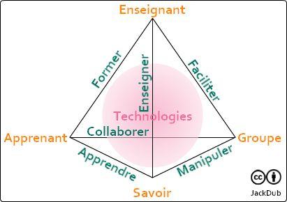Quelle place pour le groupe dans le triangle pédagogique ?