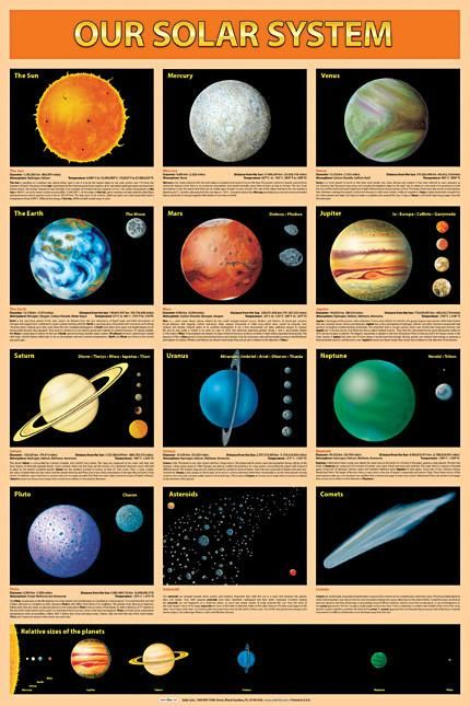 "Full color rendering of the sun , moon and all the planets with all their moons. Size: 26.75"" x 38.5"" (68 x 98 cm). LAMINATED Limited Quantities Available Printed in U.S.A."