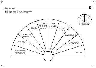 Cadrans de radiesthesie