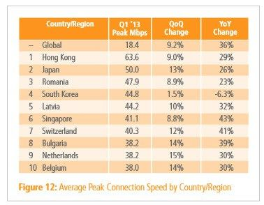 Top 10 countries with the fastest Internet #broadband #& #phone #deals http://broadband.remmont.com/top-10-countries-with-the-fastest-internet-broadband-phone-deals/  #top 10 broadband # Top 10 countries with the fastest Internet The United States is home to some of the world's most successful and innovative high-tech companies. Despite its techie pedigree, the U.S. doesn't have the fastest Internet speed in the world. It doesn't even crack the top 10. Hong Kong has the fastest average peak…