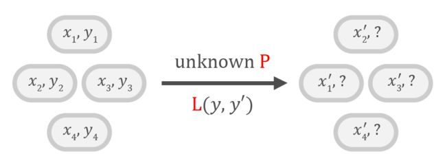 Set of observations (x_i, y_i) on the left and corresponding set of observations (x_i',?) on the right, linked by an arrow that represents an unknown distribution P  and a (known) loss function.