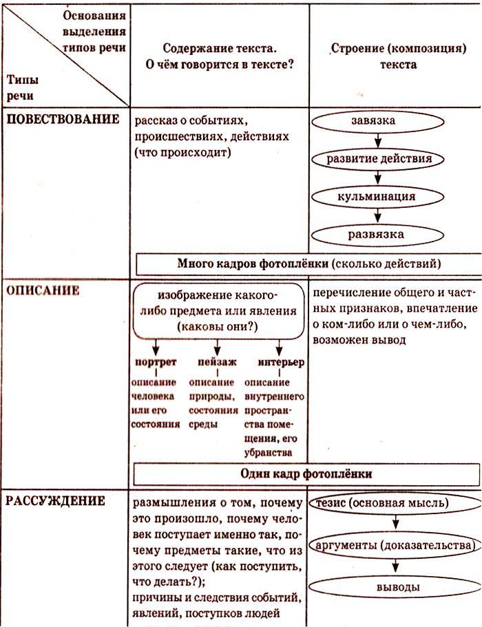 Задание 21 - знание типов речи
