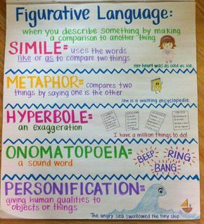 Not sure if I've ever been more proud of anything in my http://life...my first anchor chart!