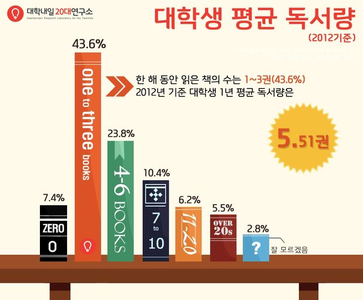 대학생 평균 독서량(20slab)