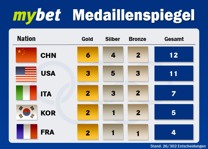 Wie fandet Ihr die Eröffnung der XXX. Olympischen Sommerspiele? Das erste Wochenende sah aus deutscher Sicht nicht sehr rosig aus. Hier nun für Euch der aktuelle Medaillenspiegel (Top 5).