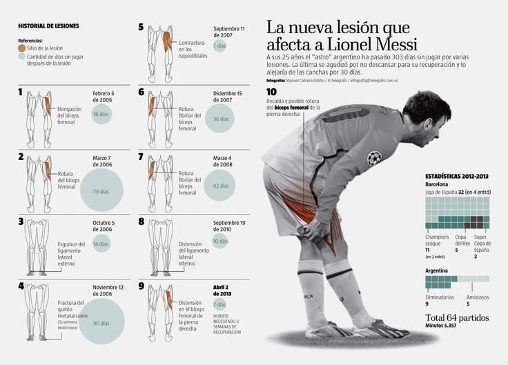 Lesiones de Messi