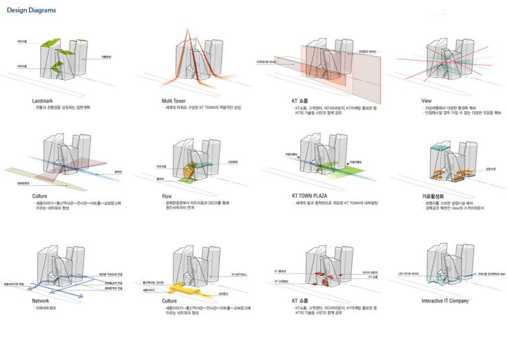 design diagrams