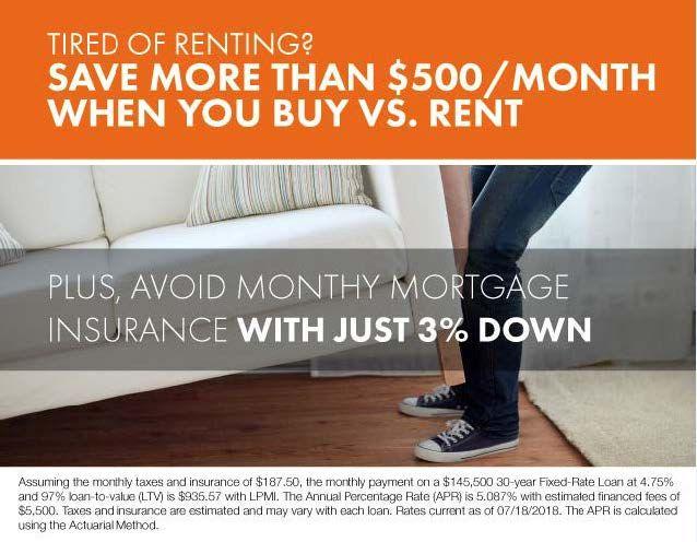 Tired Of Renting Rent Vs Buy Mortgage Jumbo Loans