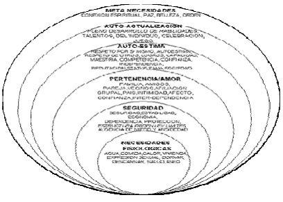 """Necesidades de desarrollo personal, lo que Maslow llamo """"actualización"""" aparecen. Es la necesidad de ser y hacer aquello para lo cual se ha nacido, ya sea su vocación o algún llamado especial http://inter-mediacion.com/#_ftnref1"""